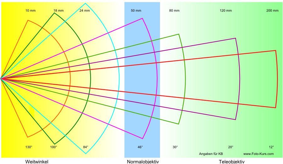 objektivkunde grafik