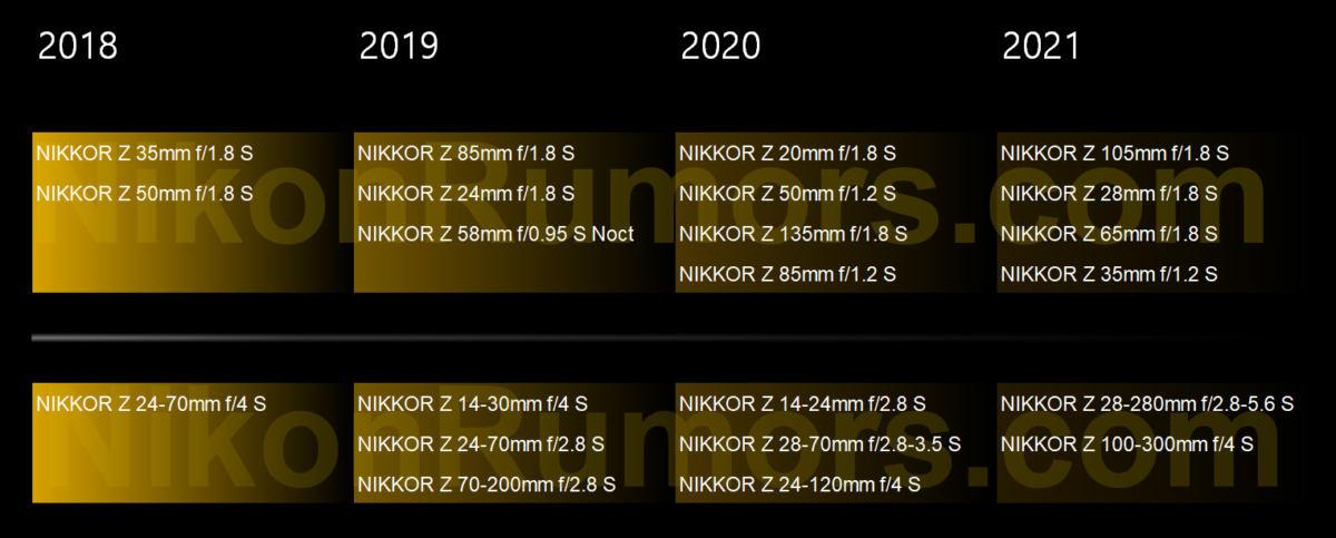 Nikon Roadmap