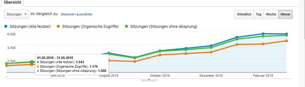 Blog Entwicklung seit 07/2018.