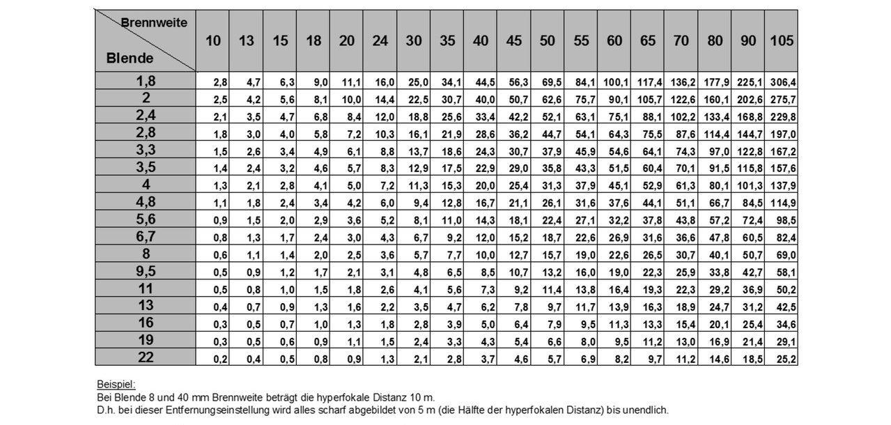 tabelle hyperfokale distanz
