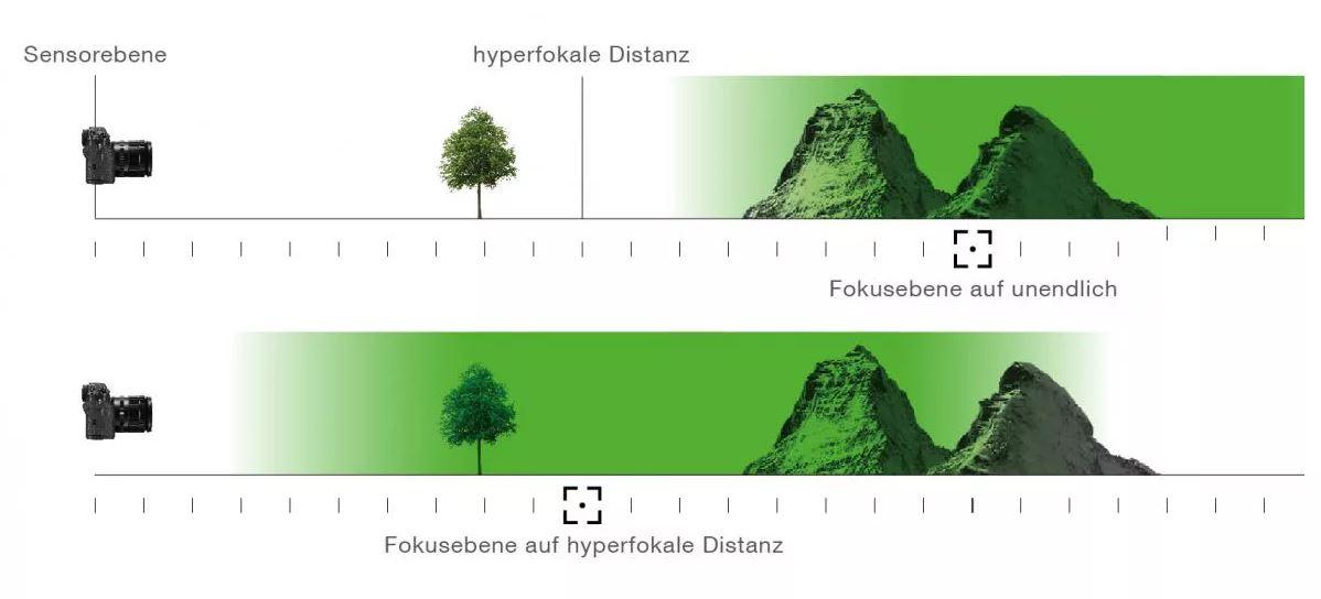 grafik hyperfokale distanz